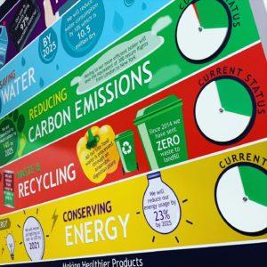 Status board sustainability board