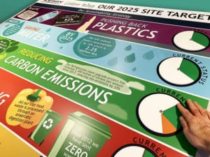 Sustainability Strategy board for Kerry Foods
