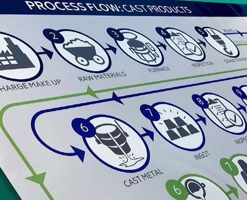 Process flow board
