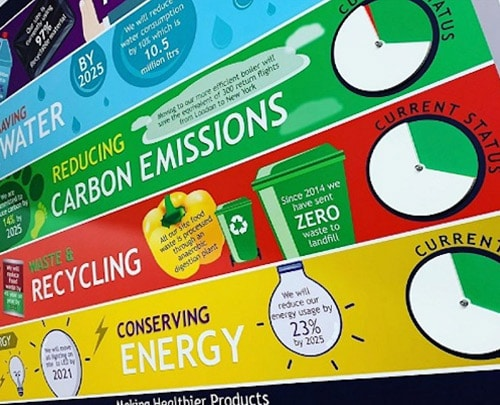 Sustainability board