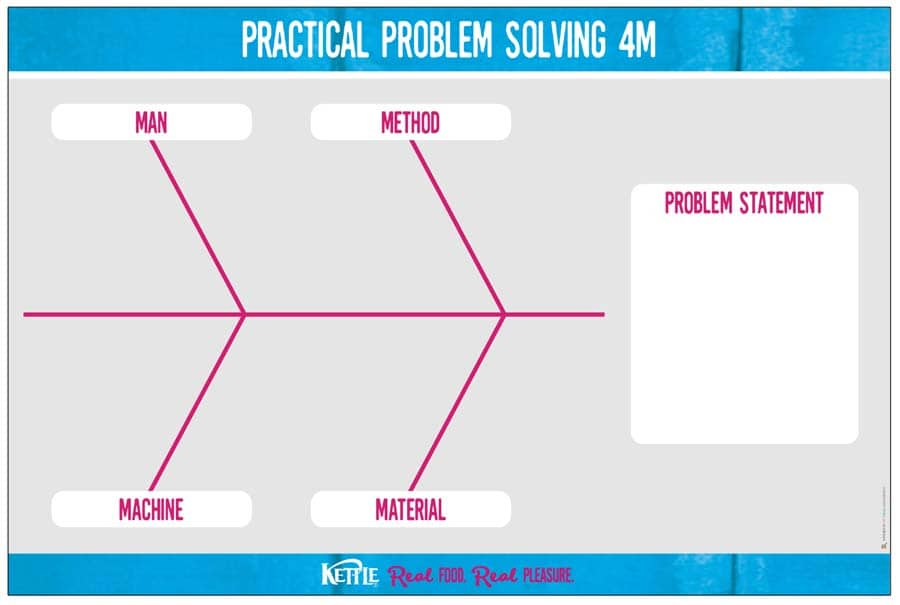fishbone diagram visual board 4Ms